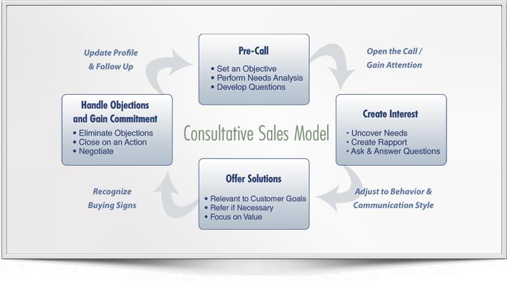 Consultative Training